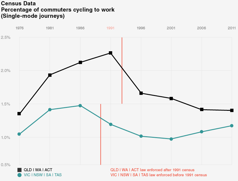 What happened when helmet laws were introduced?