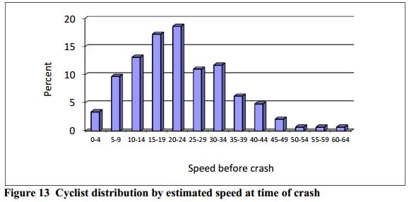 Speed causes head injuries